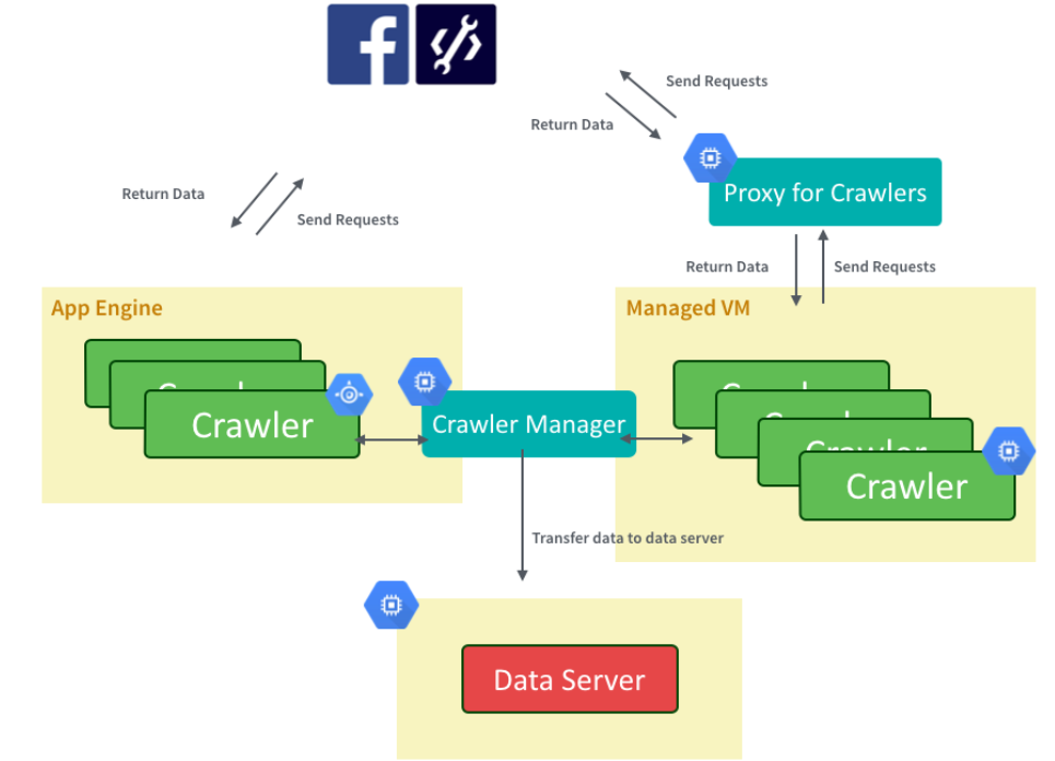 Social Crawling Architecture