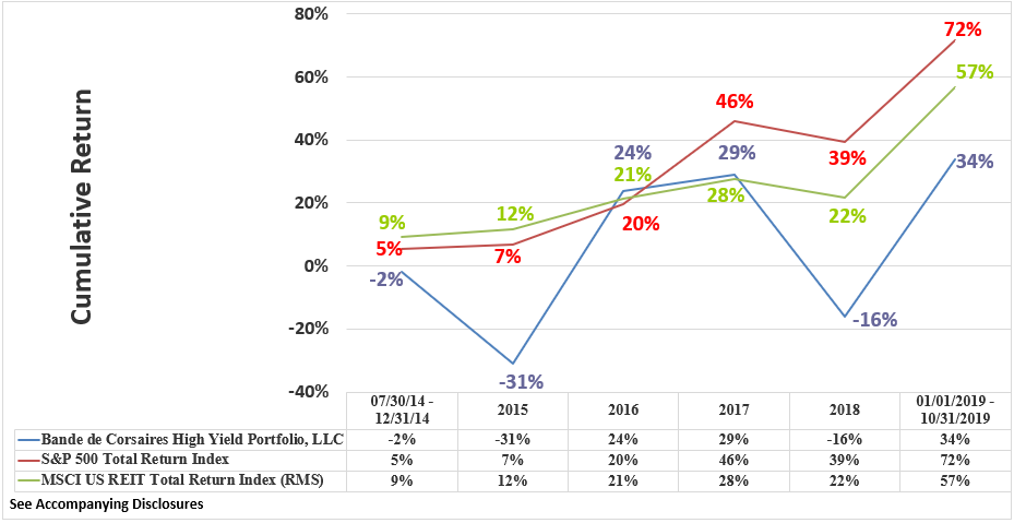 BCHYP Rate of Return Graphic Through October 2019 Cumulative