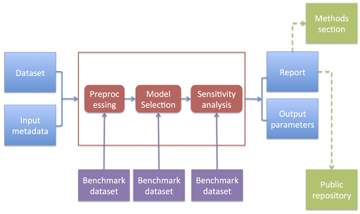 Implementing Evidence-based Data Analysis: Treading a New Path for Reproducible Research (Part 3)