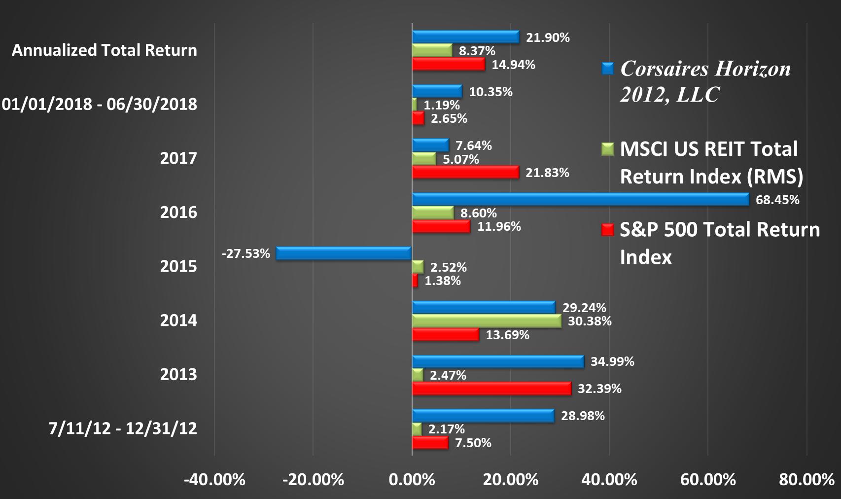 Horizon Rate of Return Graphic Through Q2 2018 Return by Year