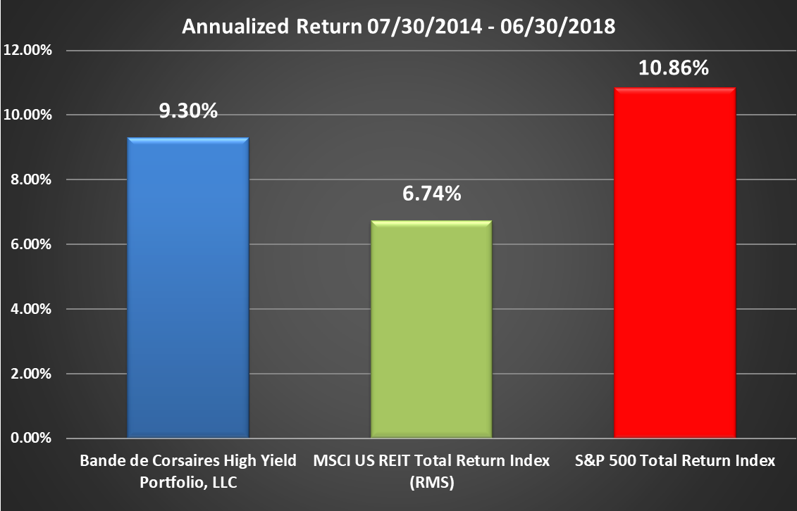BCHYP Rate of Return Graphic Through Q2 2018 Annualized
