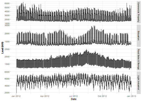 Forecast double seasonal time series with multiple linear regression in R