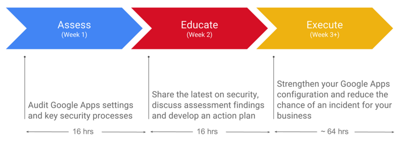 google-apps-security-assessment
