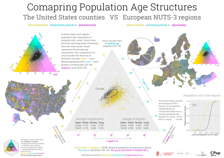 Compare population age structures of Europe NUTS-3 regions and the US counties using ternary color-coding