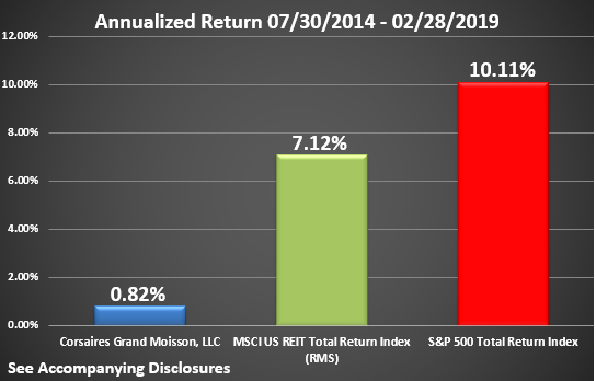 CGM Rate of Return Graphic Through February 2019 Annualized