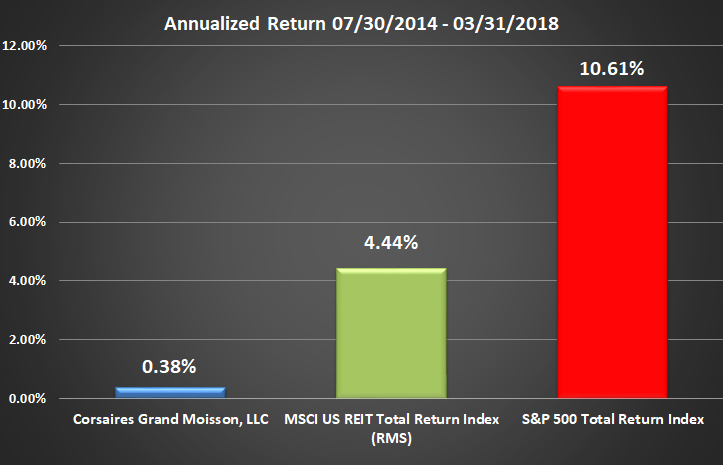 CGM Rate of Return Graphic Through Q1 2018 Annualized