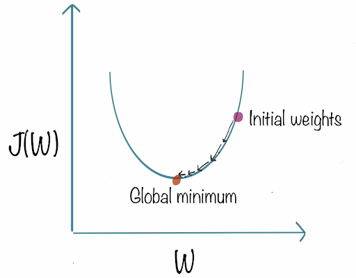 An Intuitive Introduction to Gradient Descent