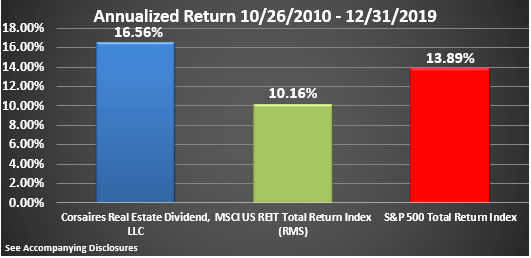 CRED Rate of Return Graphic Through December 2019 Annualized