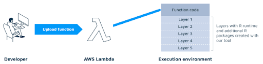 How to Use R in AWS Lambda