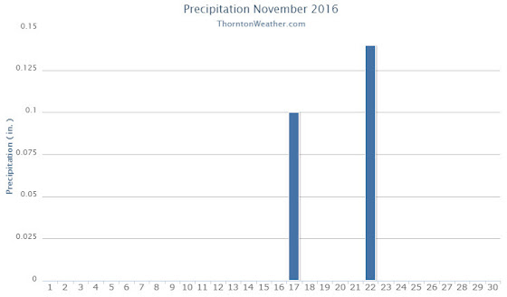 Thornton, Colorado's November 2016 precipitation summary. (ThorntonWeather.com)