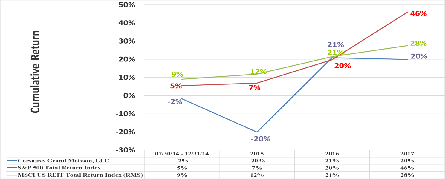 CGM Performance Relative to Benchmark 12312017 slide 1