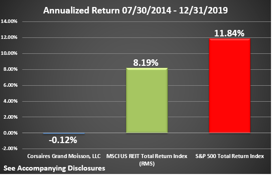 CGM Rate of Return Graphic Through December 2019 Annualized