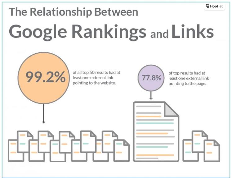 backlinks-without-google
