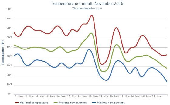 Thornton, Colorado's November 2016 temperature summary. (ThorntonWeather.com)