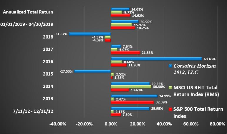 Horizon Rate of Return Graphic Through April 2019 Return by Year