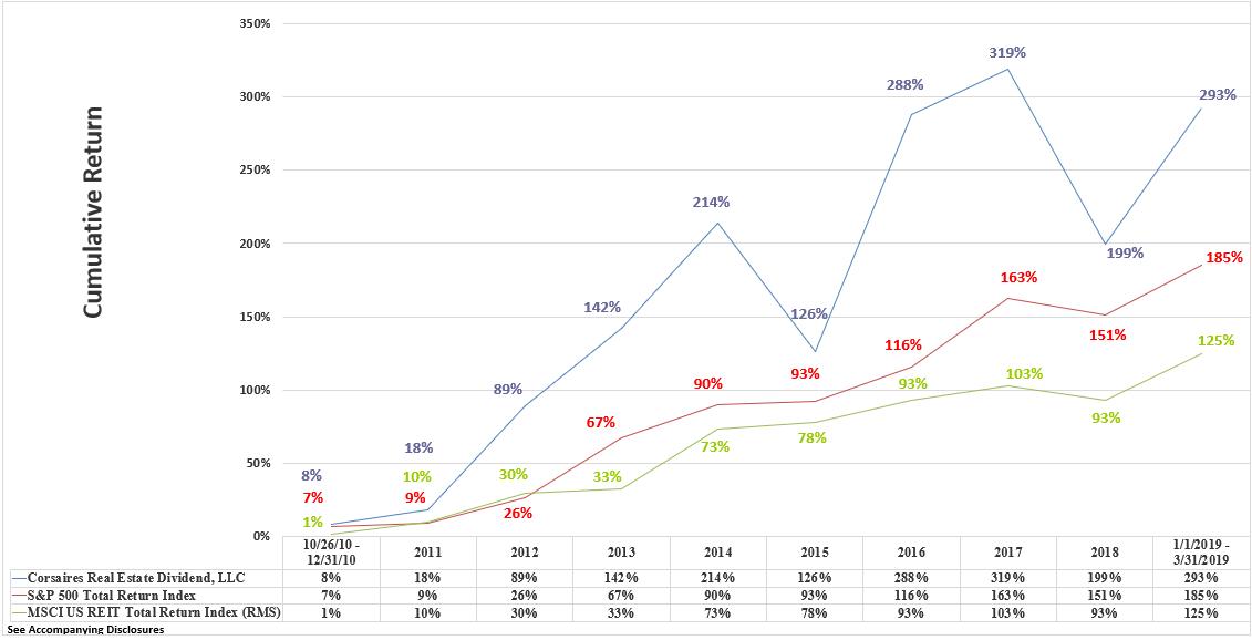 CRED Rate of Return Graphic Through March 2019 Cumulative