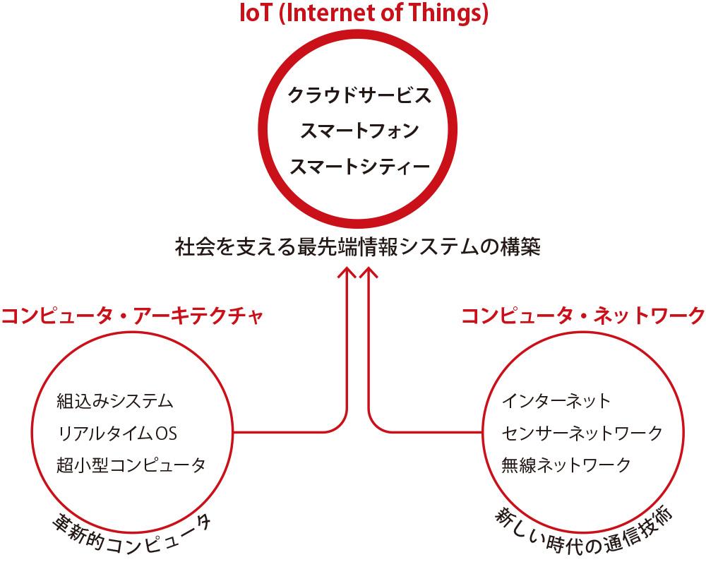 技術面から連携を支え 新しい情報サービスを具体化 できる力をつける