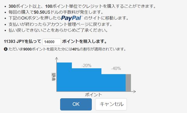 階段的な料金を示すグラフ