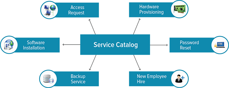 FS IT Service Catalog