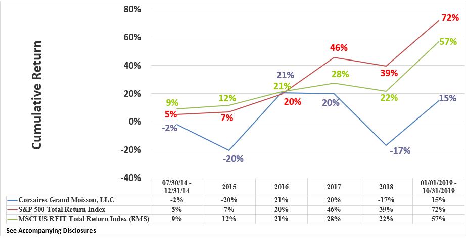 CGM Rate of Return Graphic Through October 2019 Cumulative