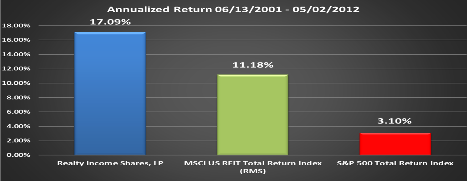 RIS Performance Relative to Benchmark Final Annualized Return