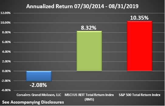 CGM Rate of Return Graphic Through August 2019 Annualized