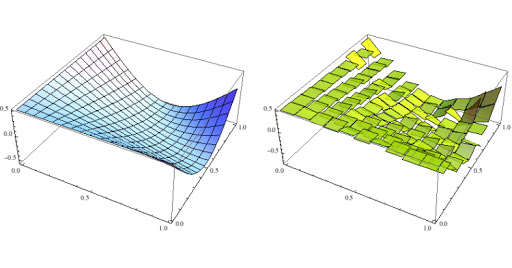 Clustering algorithm to approximate functions