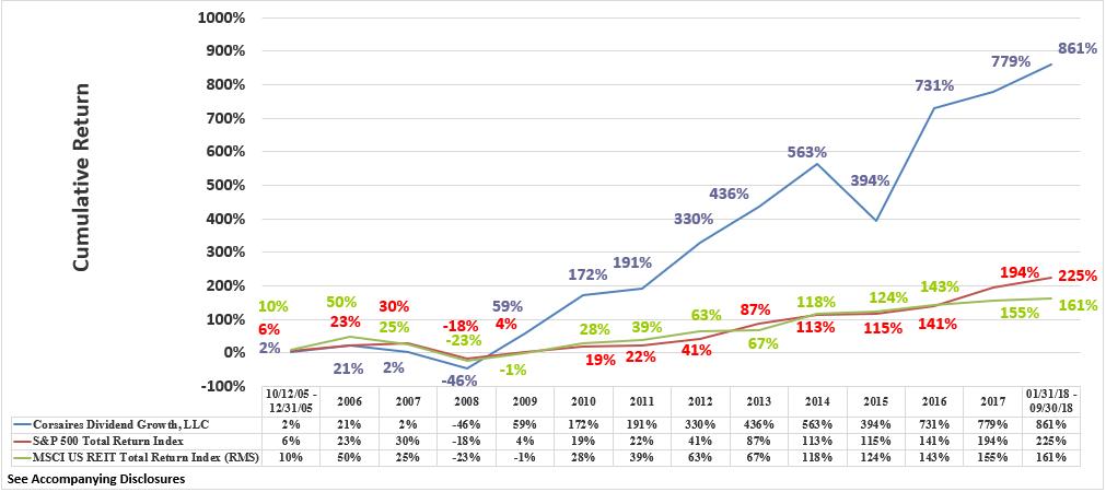 CDG Rate of Return Graphic Through Q3 2018 Cumulative