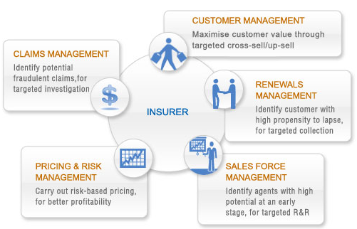 Building Analytics into the Insurance Value Chain
