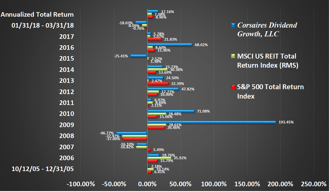 CDG Rate of Return Graphic Through Q1 2018 Return by Year
