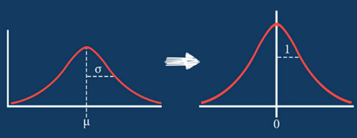 Normalization vs Standardization—Quantitative analysis