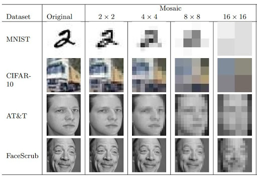 Machine learning system can descramble pixelated/blurred redactions 83% of the time
