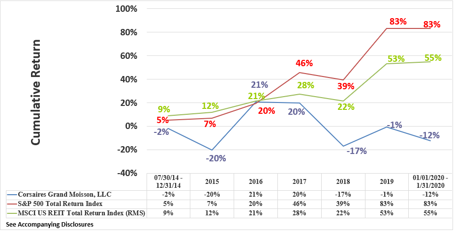 CGM Rate of Return Graphic Through January 2020 Cumulative