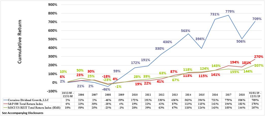 CDG Rate of Return Graphic Through December 2019 Cumulative