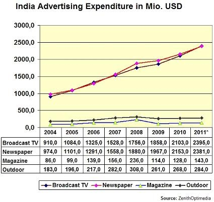 hugo e. martin's blog : pwc: indian media industry