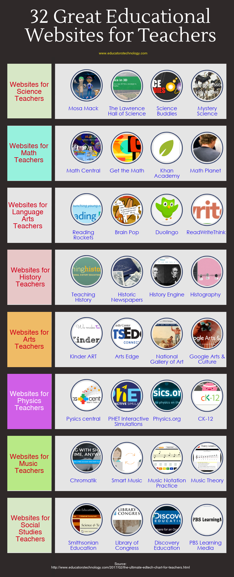 A Collection of Some of The Best Tools and Websites for Teachers