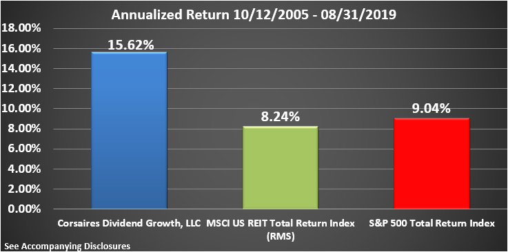 CDG Rate of Return Graphic Through August 2019 Annualized