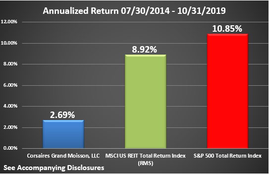 CGM Rate of Return Graphic Through October 2019 Annualized