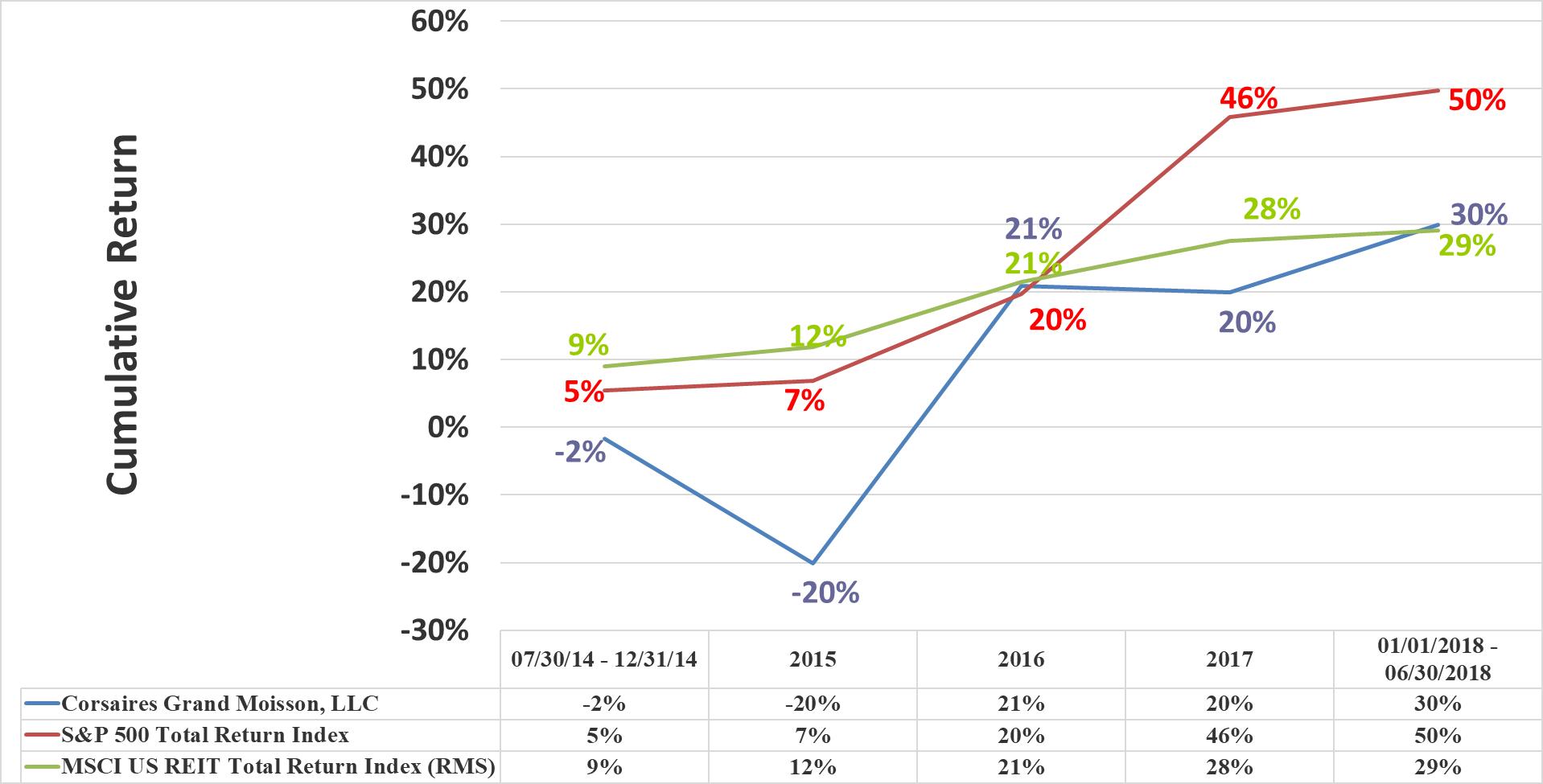 CGM Rate of Return Graphic Through Q2 2018 Cumulative