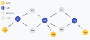 Excuse me, do you speak fraud? Network graph analysis for fraud detection and mitigation