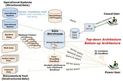 Modern BI Architecture & Analytical Ecosystems