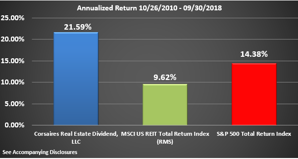 CRED Rate of Return Graphic Through Q3 2018 Annualized