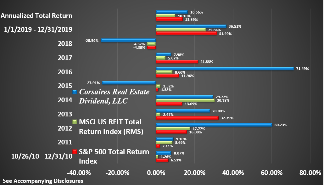 CRED Rate of Return Graphic Through December 2019 Return by Year