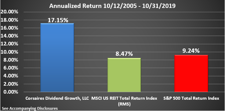 CDG Rate of Return Graphic Through October 2019 Annualized