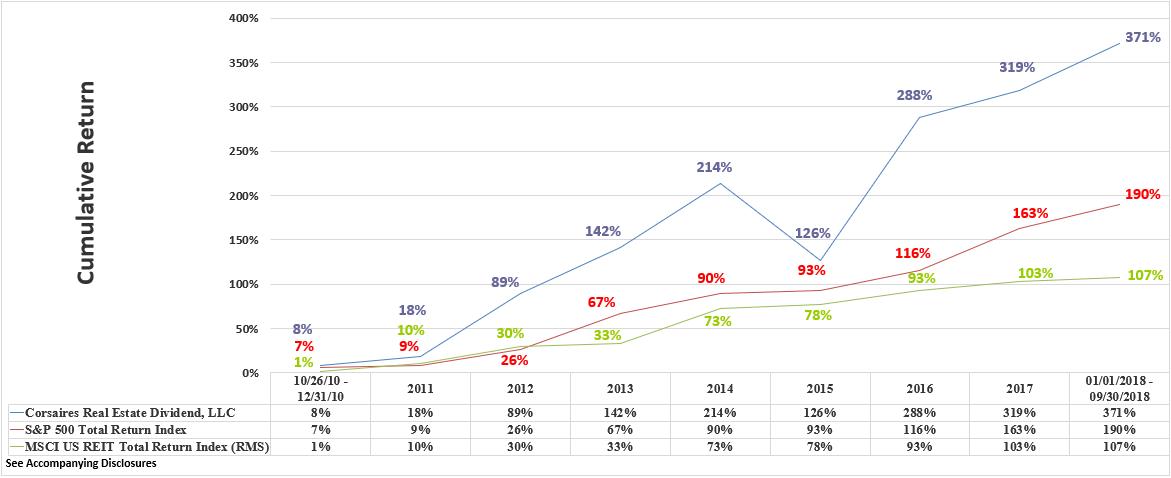 CRED Rate of Return Graphic Through Q3 2018 Cumulative