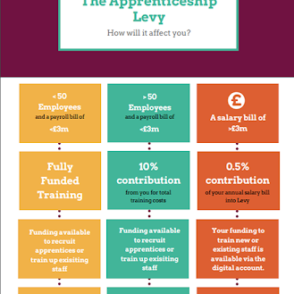 How will the levy affect you?