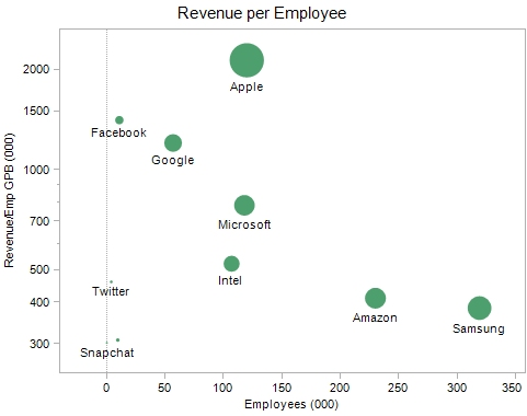 Revenue per Employee: golden ratio, or red herring?