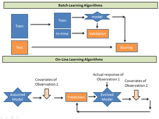 Introduction to Online Machine Learning : Simplified