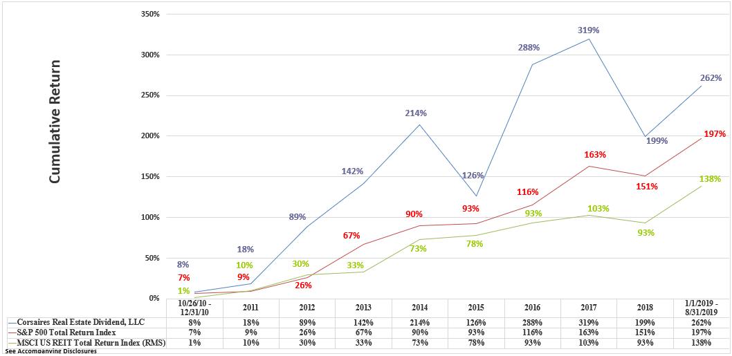 CRED Rate of Return Graphic Through August 2019 Cumulative
