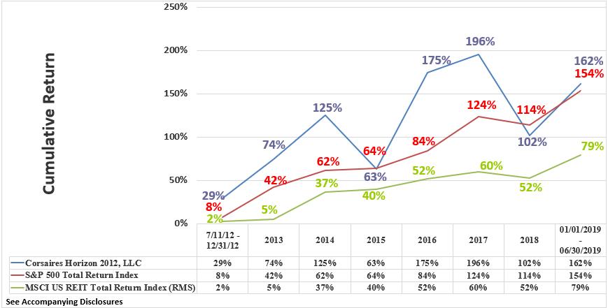 Horizon Rate of Return Graphic Through June 2019 Cumulative